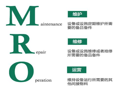 mro如何胜出蓝海?国内mro工业品电商平台分析报告