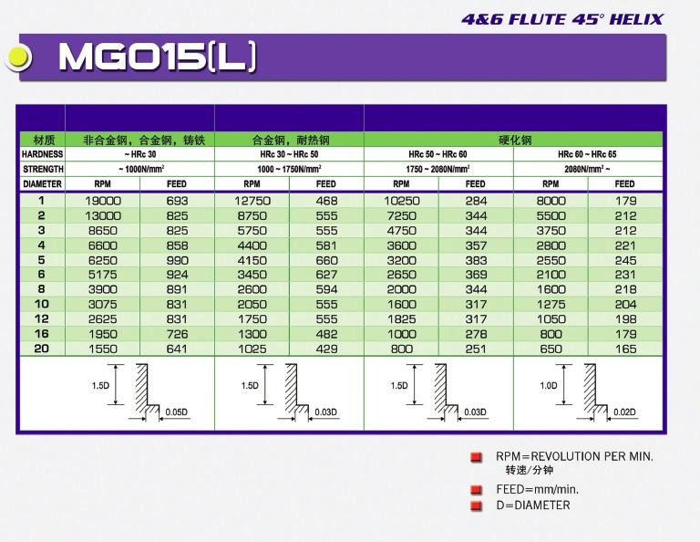 MG015(L)-四(六)刃 45° 螺旋角 通用铣刀-资料1.jpg
